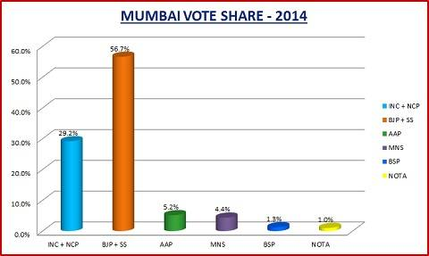 2014 General Election vote share of political parties in Mumbai